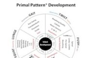 Primal Pattern® Movement Training Part 1 of 2