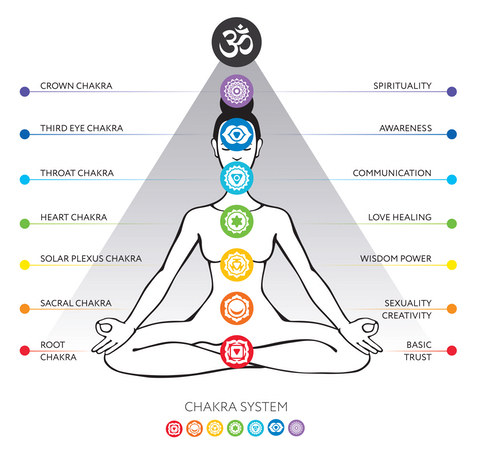 The Chakra System Part 7: The Crown Chakra